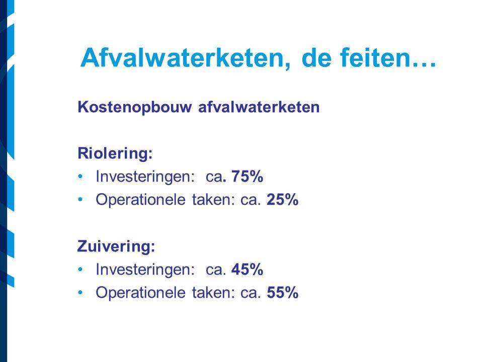 Afvalwaterketen, de feiten… Kostenopbouw afvalwaterketen Riolering: Investeringen: ca. 75% Operationele taken: ca. 25% Zuivering: Investeringen: ca. 4
