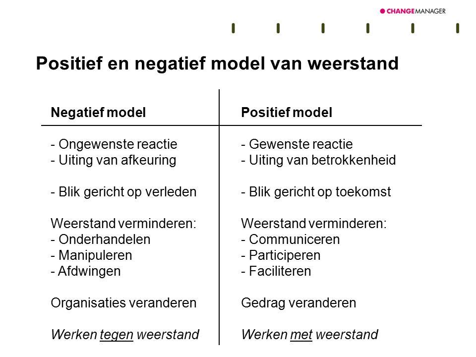 Negatief modelPositief model - Ongewenste reactie- Gewenste reactie - Uiting van afkeuring- Uiting van betrokkenheid - Blik gericht op verleden- Blik