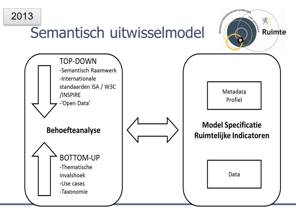 Semantisch uitwisselmodel 2013