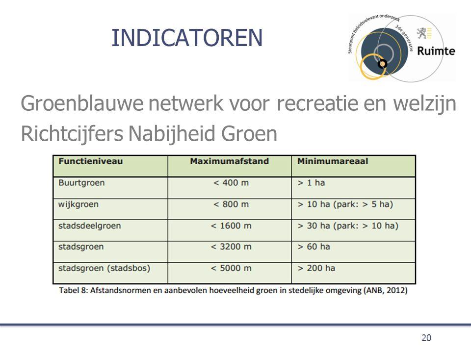 INDICATOREN Groenblauwe netwerk voor recreatie en welzijn Richtcijfers Nabijheid Groen 20