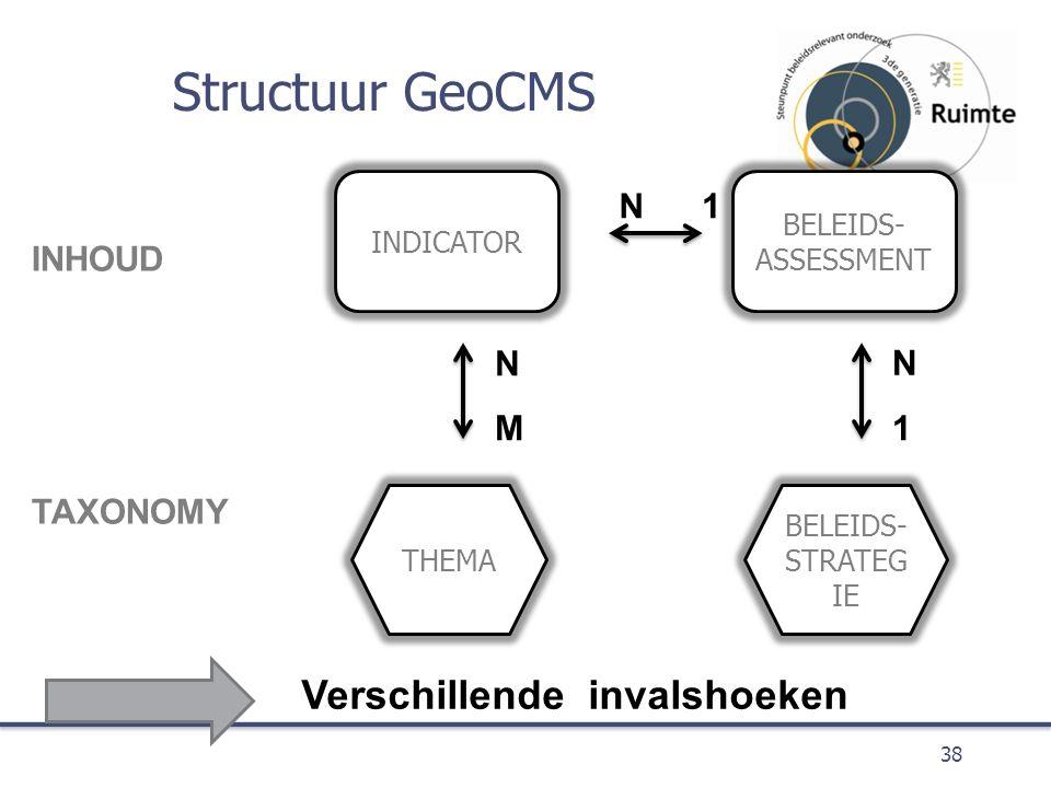 Structuur GeoCMS 38 INDICATOR BELEIDS- ASSESSMENT THEMA BELEIDS- STRATEG IE INHOUD TAXONOMY 1 1 N N N M Verschillende invalshoeken