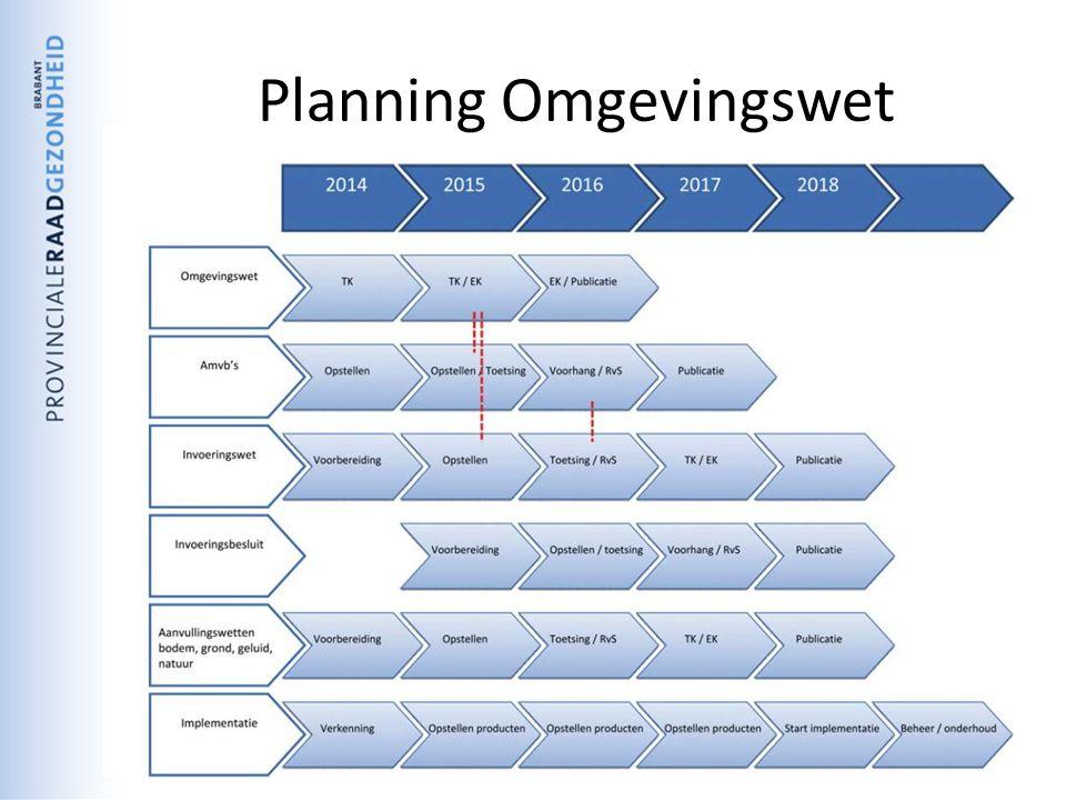 Planning Omgevingswet