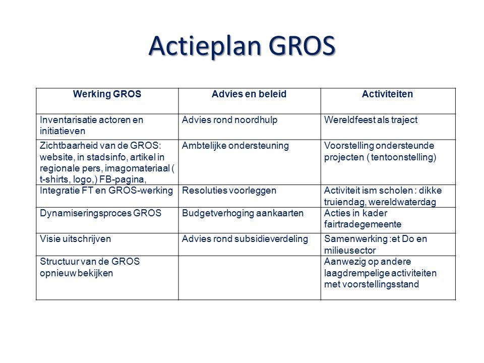 Actieplan GROS Werking GROSAdvies en beleidActiviteiten Inventarisatie actoren en initiatieven Advies rond noordhulpWereldfeest als traject Zichtbaarheid van de GROS: website, in stadsinfo, artikel in regionale pers, imagomateriaal ( t-shirts, logo,) FB-pagina, Ambtelijke ondersteuningVoorstelling ondersteunde projecten ( tentoonstelling) Integratie FT en GROS-werkingResoluties voorleggenActiviteit ism scholen : dikke truiendag, wereldwaterdag Dynamiseringsproces GROSBudgetverhoging aankaartenActies in kader fairtradegemeente Visie uitschrijvenAdvies rond subsidieverdelingSamenwerking :et Do en milieusector Structuur van de GROS opnieuw bekijken Aanwezig op andere laagdrempelige activiteiten met voorstellingsstand