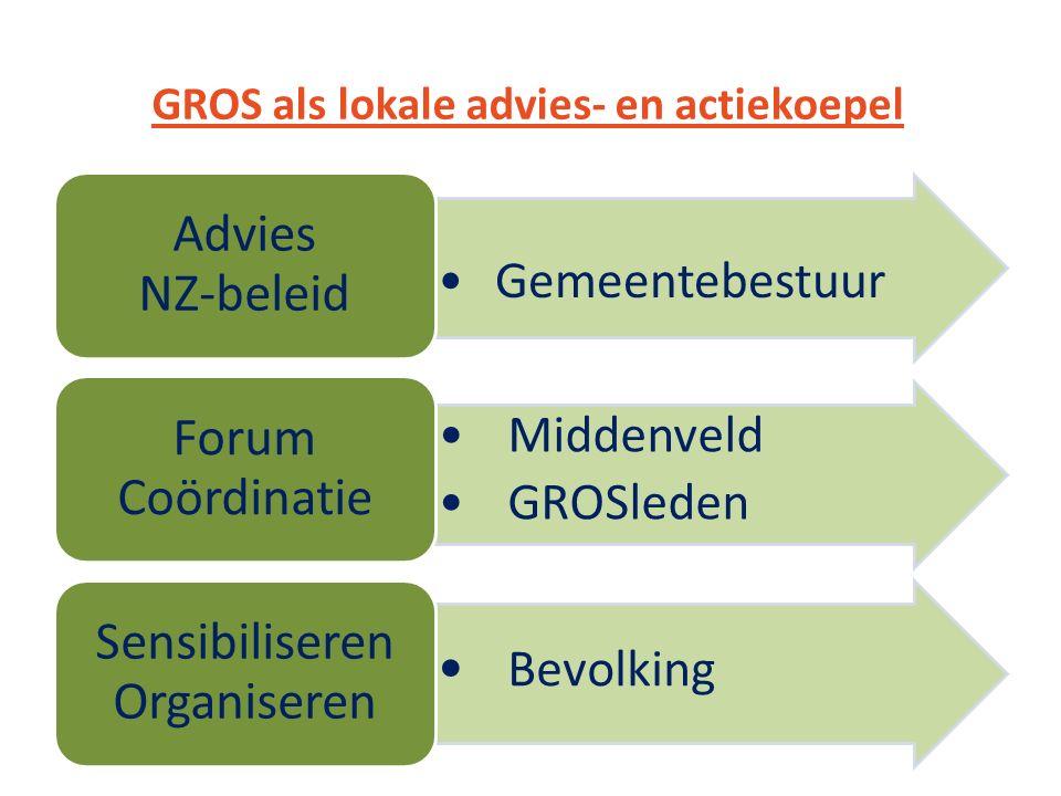 Gemeentebestuur Advies NZ-beleid Middenveld GROSleden Forum Coördinatie Bevolking Sensibiliseren Organiseren GROS als lokale advies- en actiekoepel