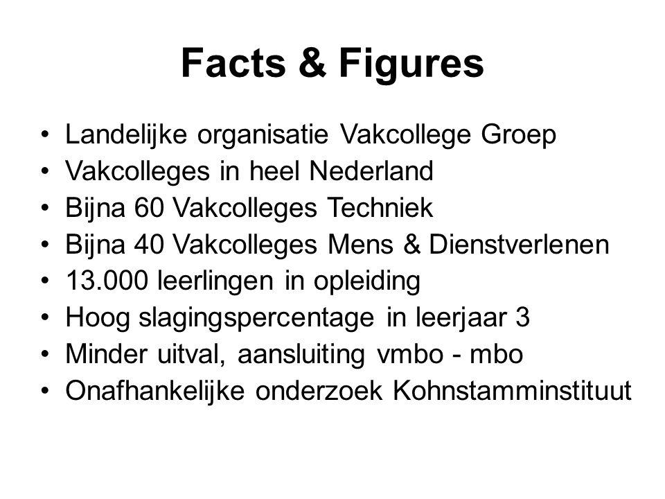 Facts & Figures Landelijke organisatie Vakcollege Groep Vakcolleges in heel Nederland Bijna 60 Vakcolleges Techniek Bijna 40 Vakcolleges Mens & Dienstverlenen 13.000 leerlingen in opleiding Hoog slagingspercentage in leerjaar 3 Minder uitval, aansluiting vmbo - mbo Onafhankelijke onderzoek Kohnstamminstituut