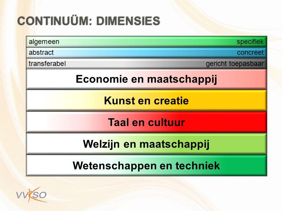 Economie en maatschappij Kunst en creatie Taal en cultuur Welzijn en maatschappij Wetenschappen en techniek transferabelgericht toepasbaar abstractconcreet algemeenspecifiek CONTINUÜM: DIMENSIES