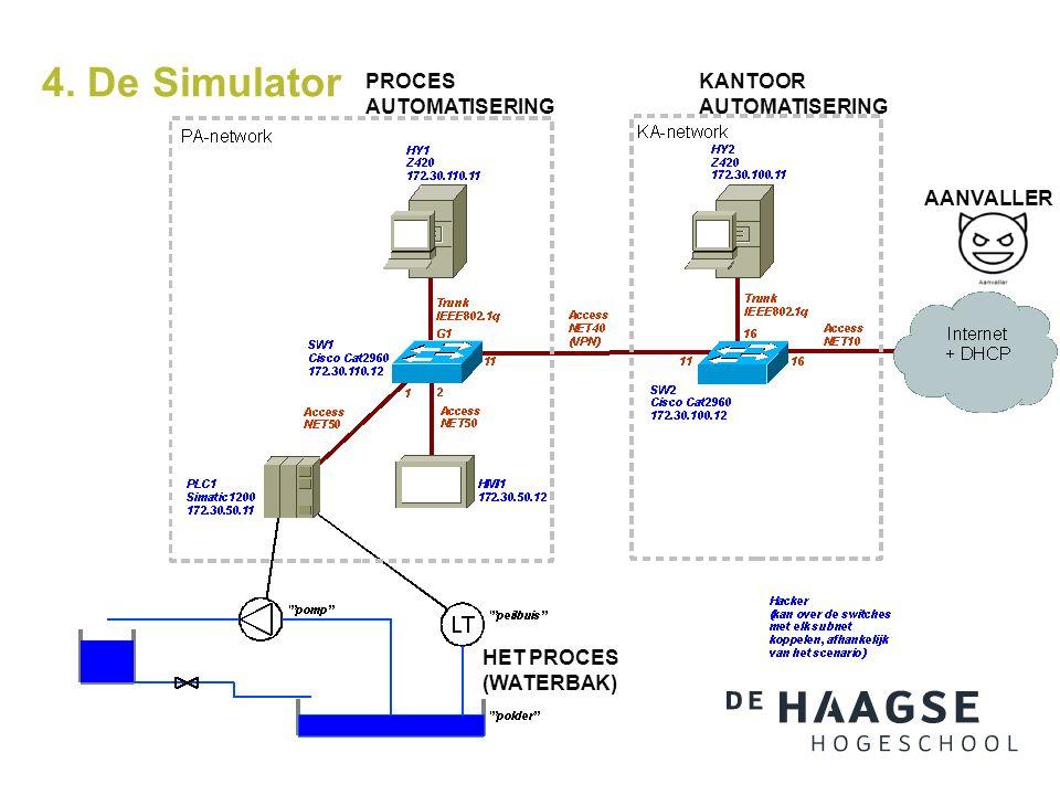 4. De Simulator PROCES AUTOMATISERING KANTOOR AUTOMATISERING HET PROCES (WATERBAK) AANVALLER