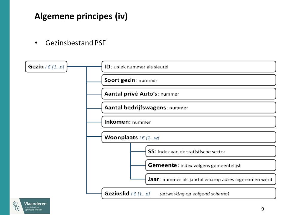 10 Algemene principes (v) Personenbestand PSP