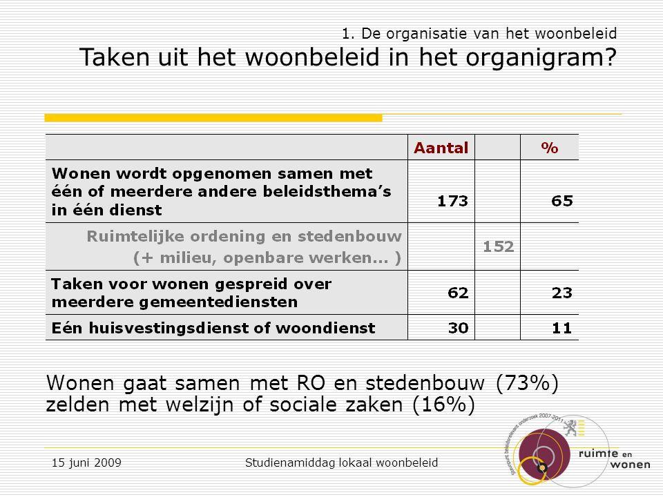 15 juni 2009 Studienamiddag lokaal woonbeleid Lokaal woonbeleid in Vlaanderen: de kinderschoenen ontgroeid.