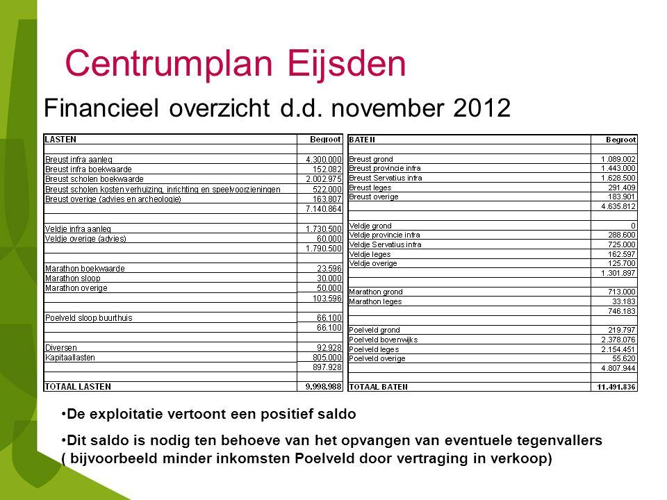 Financieel overzicht d.d. november 2012 De exploitatie vertoont een positief saldo Dit saldo is nodig ten behoeve van het opvangen van eventuele tegen