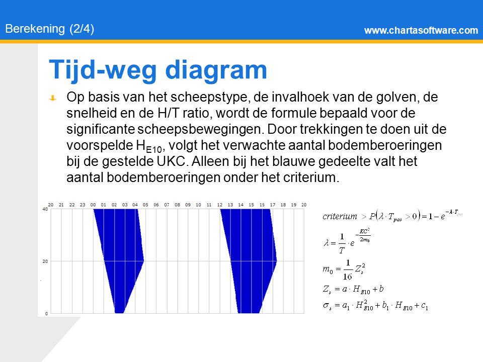 www.chartasoftware.com Tijd-weg diagram Berekening (2/4) Op basis van het scheepstype, de invalhoek van de golven, de snelheid en de H/T ratio, wordt