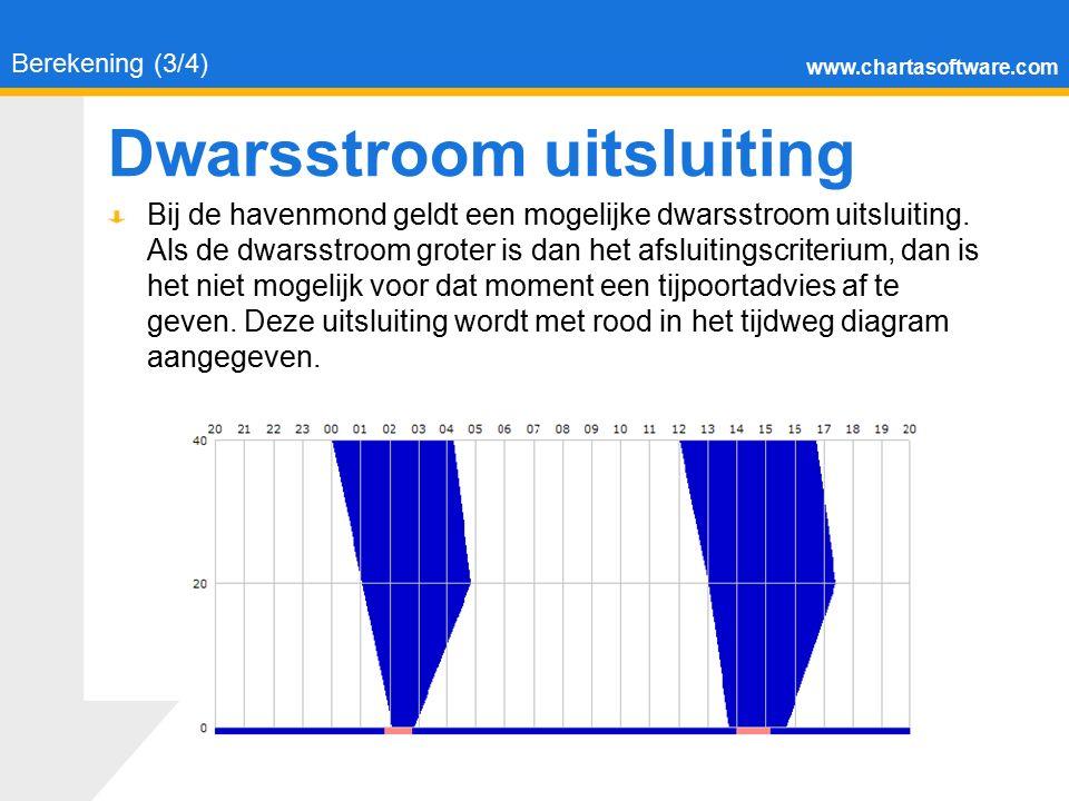 www.chartasoftware.com Dwarsstroom uitsluiting Berekening (3/4) Bij de havenmond geldt een mogelijke dwarsstroom uitsluiting. Als de dwarsstroom grote