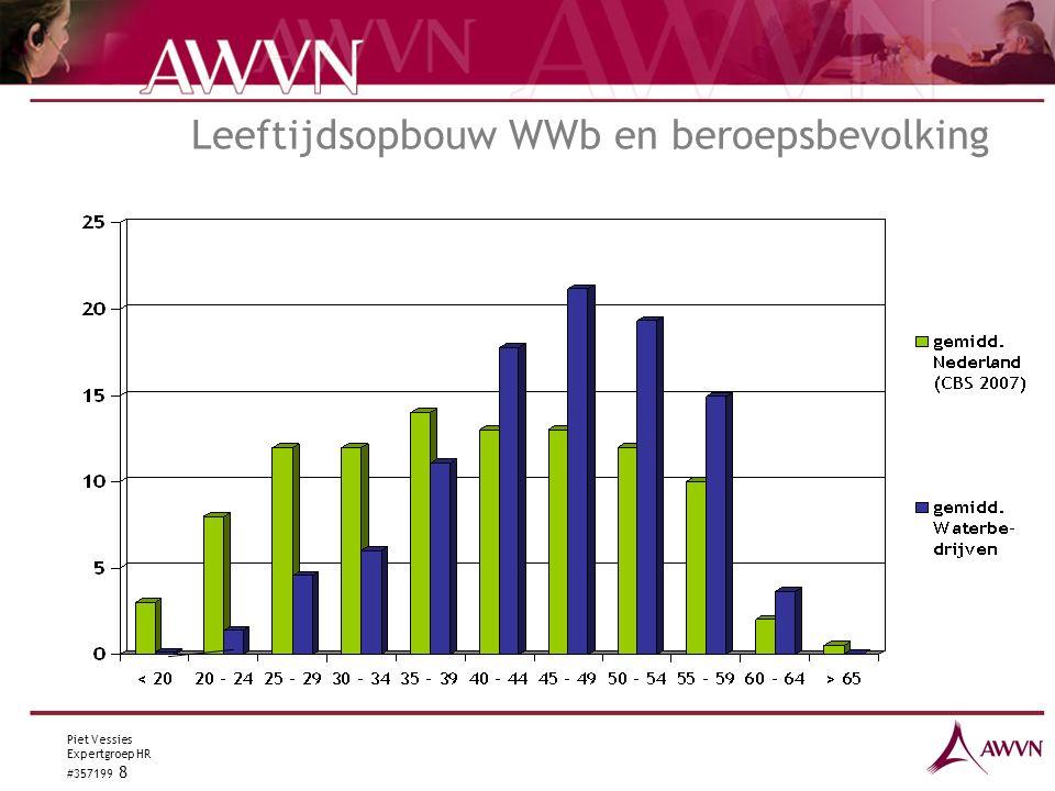 Piet Vessies Expertgroep HR #357199 8 Leeftijdsopbouw WWb en beroepsbevolking