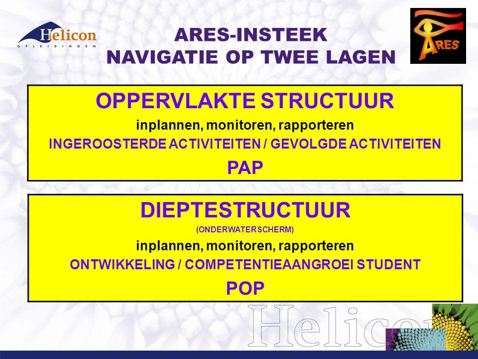 ARES-INSTEEK NAVIGATIE OP TWEE LAGEN OPPERVLAKTE STRUCTUUR inplannen, monitoren, rapporteren INGEROOSTERDE ACTIVITEITEN / GEVOLGDE ACTIVITEITEN PAP DIEPTESTRUCTUUR (ONDERWATERSCHERM) inplannen, monitoren, rapporteren ONTWIKKELING / COMPETENTIEAANGROEI STUDENT POP