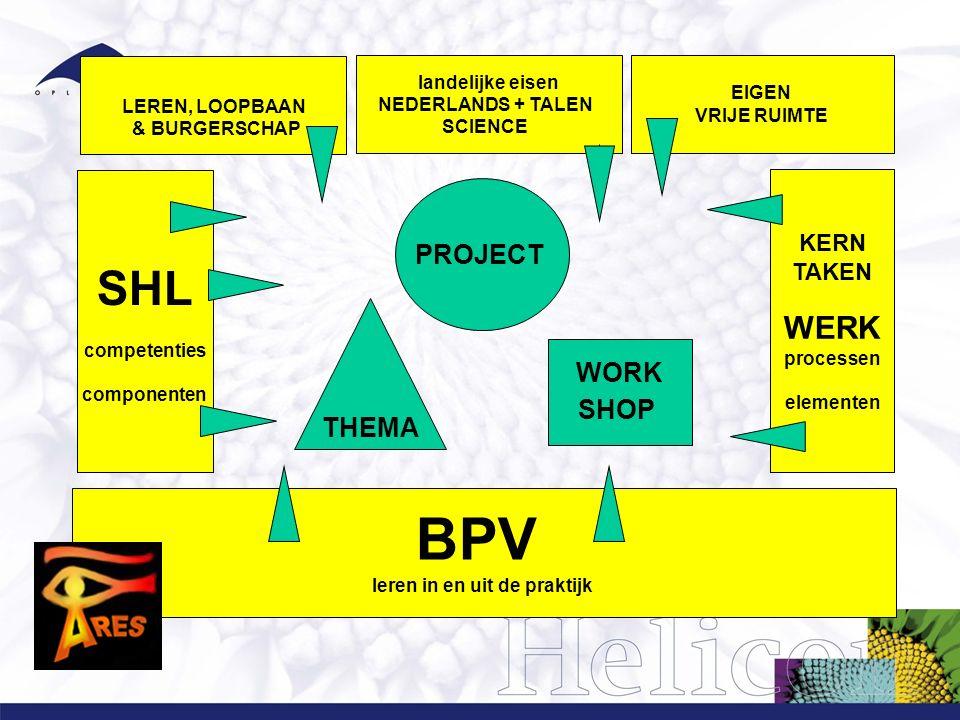 BPV leren in en uit de praktijk SHL competenties componenten KERN TAKEN WERK processen elementen PROJECT WORK SHOP THEMA EIGEN VRIJE RUIMTE LEREN, LOOPBAAN & BURGERSCHAP landelijke eisen NEDERLANDS + TALEN SCIENCE