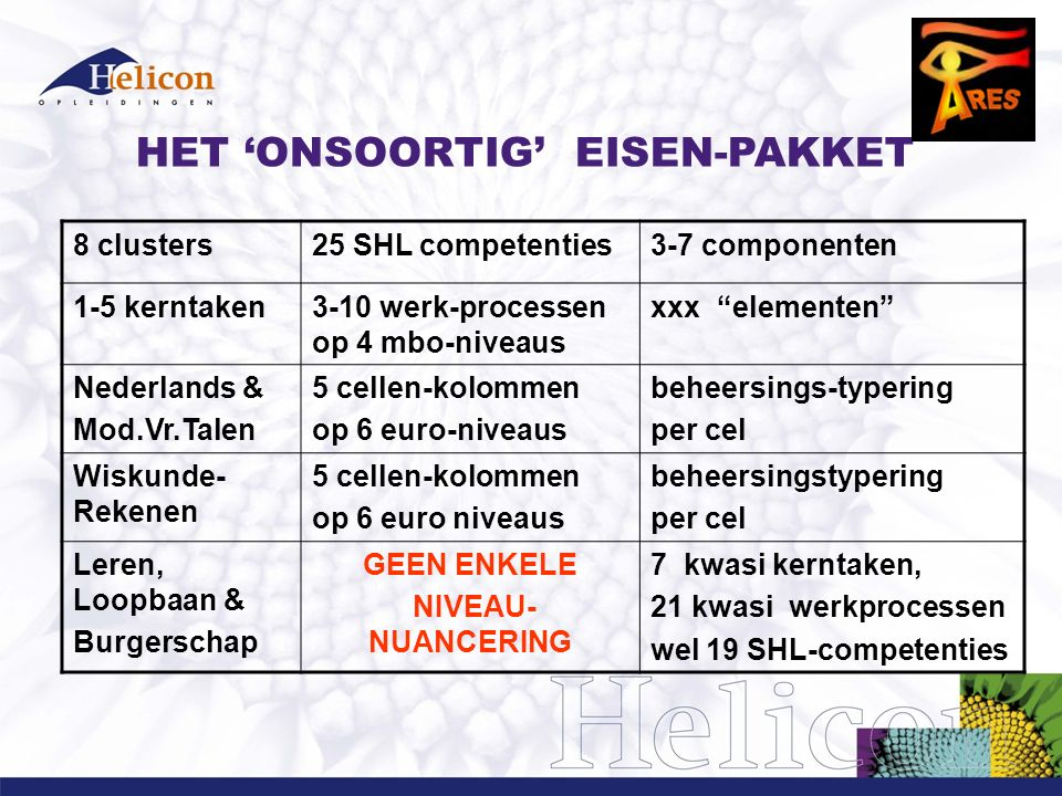 HET 'ONSOORTIG' EISEN-PAKKET 8 clusters25 SHL competenties3-7 componenten 1-5 kerntaken3-10 werk-processen op 4 mbo-niveaus xxx elementen Nederlands & Mod.Vr.Talen 5 cellen-kolommen op 6 euro-niveaus beheersings-typering per cel Wiskunde- Rekenen 5 cellen-kolommen op 6 euro niveaus beheersingstypering per cel Leren, Loopbaan & Burgerschap GEEN ENKELE NIVEAU- NUANCERING 7 kwasi kerntaken, 21 kwasi werkprocessen wel 19 SHL-competenties