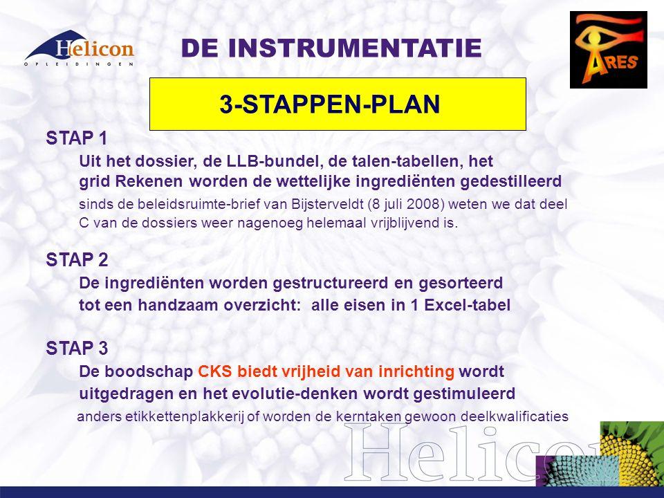STAP 1 Uit het dossier, de LLB-bundel, de talen-tabellen, het grid Rekenen worden de wettelijke ingrediënten gedestilleerd sinds de beleidsruimte-brie