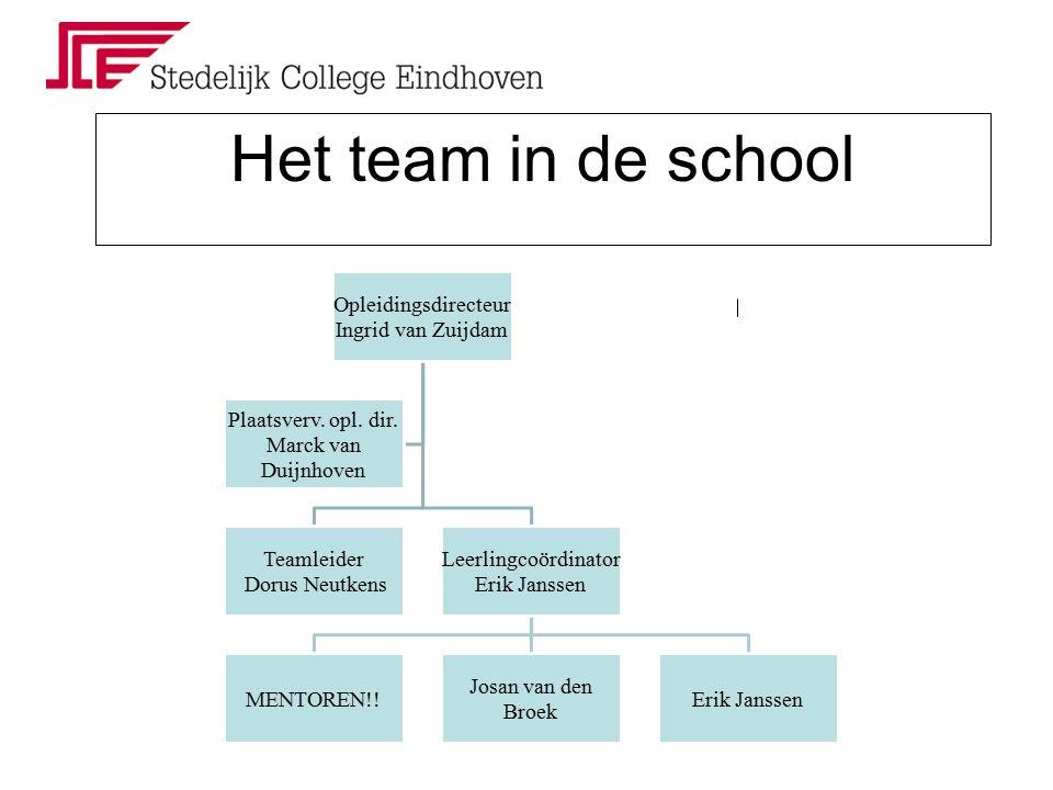 Team THAVO OB R.Arts (te) A. Berg (his) H3G M. Godschalk (eng) J van den Broek (dra) H1F R.