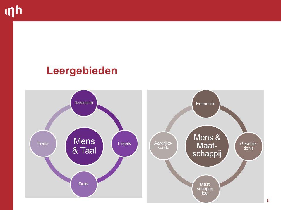 Leergebieden 8 Mens & Taal Nederlands EngelsDuitsFrans Mens & Maat- schappij Economie Geschie- denis Maat- schappij- leer Aardrijks- kunde