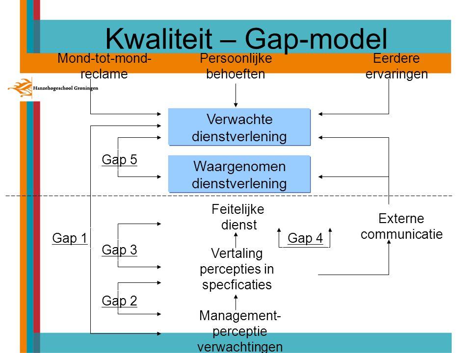 Verwachte dienstverlening Waargenomen dienstverlening Mond-tot-mond- reclame Persoonlijke behoeften Eerdere ervaringen Feitelijke dienst Management- perceptie verwachtingen Vertaling percepties in specficaties Externe communicatie Gap 1 Gap 4 Gap 5 Gap 3 Gap 2 Kwaliteit – Gap-model