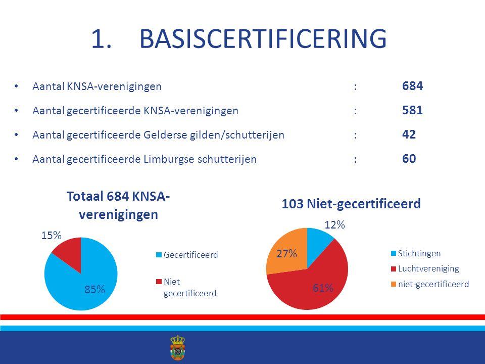 Geldigheidsduur certificaat : 4 jaar Eerste her-certificeringen in 2017: 135 Verenigingen