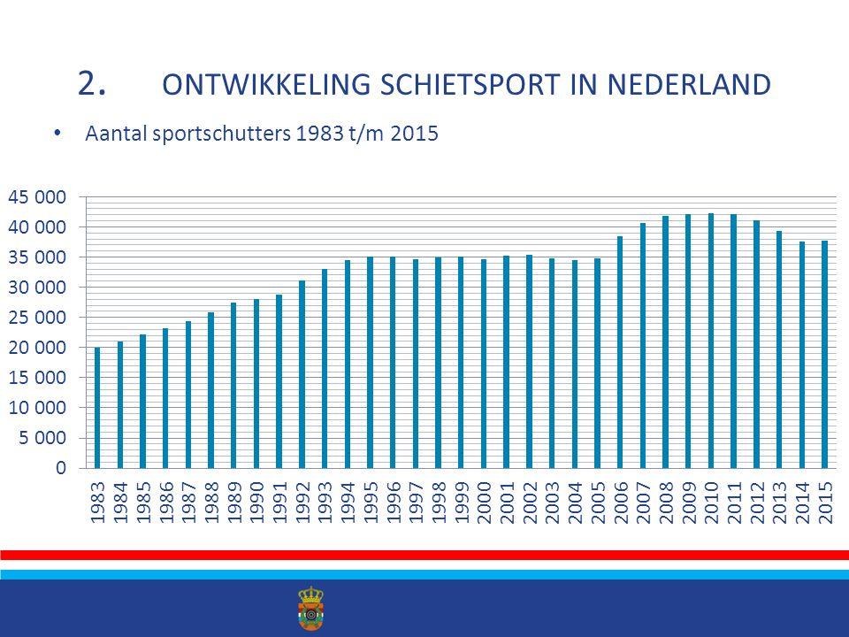 Aantal schietsportverenigingen 1983 t/m 2015