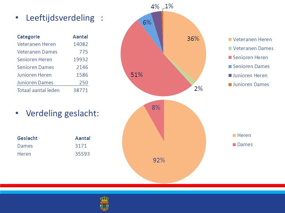 Schietsport ten opzichte van andere sporten in Nederland