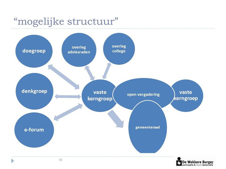 mogelijke structuur 10