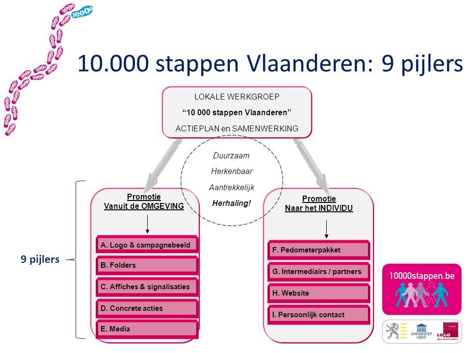 10.000 stappen Vlaanderen: Actief leven in een actieve buurt Actieve levensstijl = Betere gezondheid Gemakkelijk in te passen in het dagelijkse leven Betere lichaamsconditie en algemeen welzijn Vlotter en milieuvriendelijker verkeer Dagelijks bewegen integreren in Vlaamse straatbeeld Lokale projectpartnerships: samen sterker.