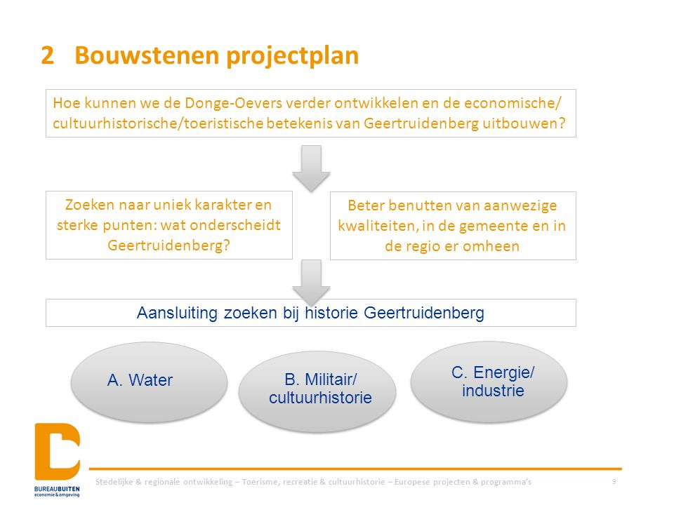2Bouwstenen projectplan Stedelijke & regionale ontwikkeling – Toerisme, recreatie & cultuurhistorie – Europese projecten & programma's 9 Hoe kunnen we