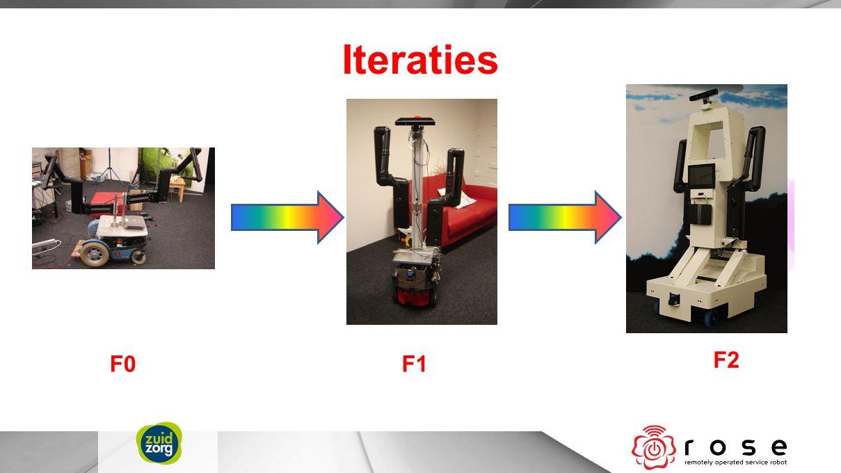 Iteraties F0F1 F2