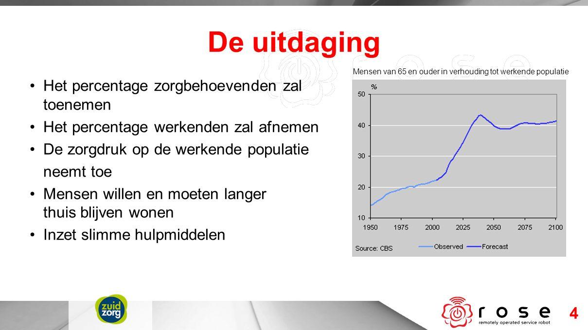 4 Het percentage zorgbehoevenden zal toenemen Het percentage werkenden zal afnemen De zorgdruk op de werkende populatie neemt toe Mensen willen en moe