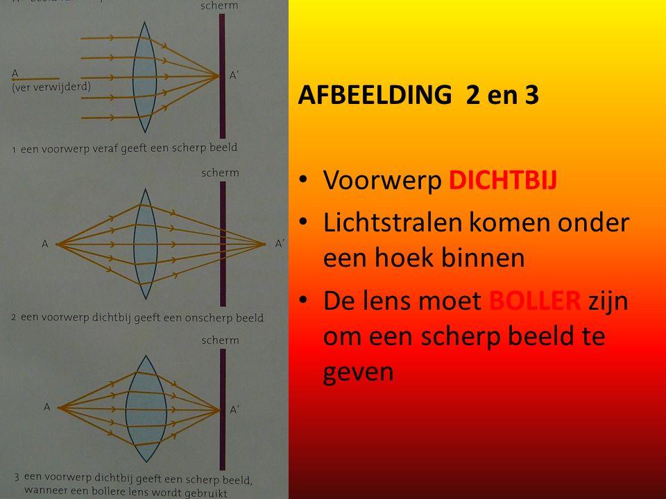 AFBEELDING 2 en 3 Voorwerp DICHTBIJ Lichtstralen komen onder een hoek binnen De lens moet BOLLER zijn om een scherp beeld te geven