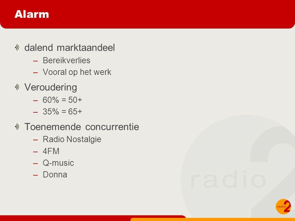 dalend marktaandeel –Bereikverlies –Vooral op het werk Veroudering –60% = 50+ –35% = 65+ Toenemende concurrentie –Radio Nostalgie –4FM –Q-music –Donna