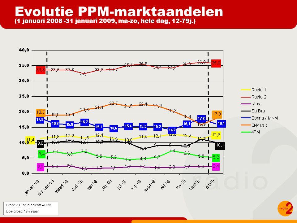 Evolutie PPM-marktaandelen (1 januari 2008 -31 januari 2009, ma-zo, hele dag, 12-79j.) Bron: VRT studiedienst – PPM Doelgroep: 12-79 jaar
