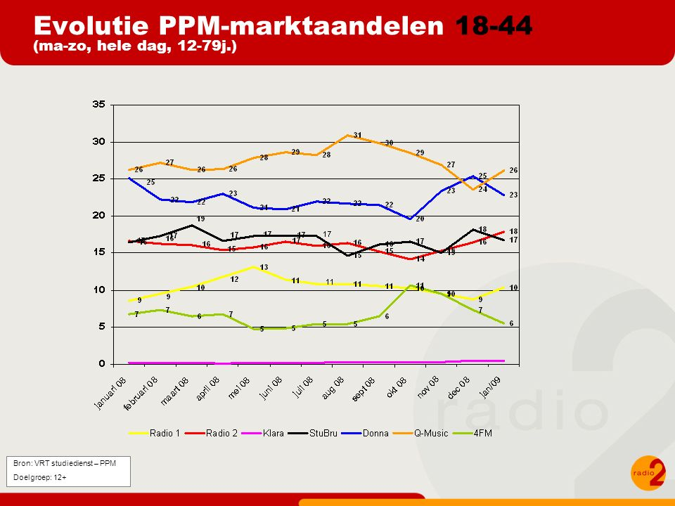 Evolutie PPM-marktaandelen 18-44 (ma-zo, hele dag, 12-79j.) Bron: VRT studiedienst – PPM Doelgroep: 12+