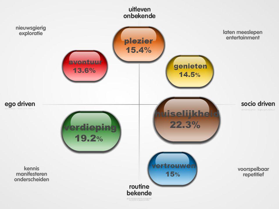 plezier 15.4% genieten 14.5 % huiselijkheid 22.3% vertrouwen 15 % verdieping 19.2 % avontuur 13.6%