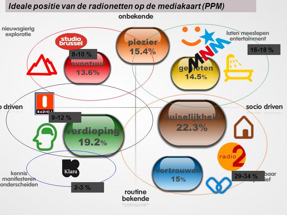 plezier 15.4% genieten 14.5 % huiselijkheid 22.3% vertrouwen 15 % verdieping 19.2 % avontuur 13.6% Ideale positie van de radionetten op de mediakaart (PPM) 8-10 % 16-18 % 29-34 % 9-12 % 2-3 %