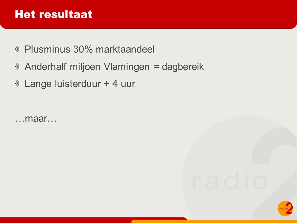 Het resultaat Plusminus 30% marktaandeel Anderhalf miljoen Vlamingen = dagbereik Lange luisterduur + 4 uur …maar…