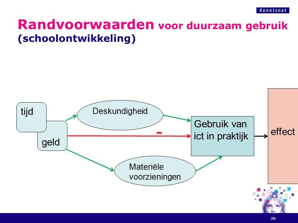 Randvoorwaarden voor duurzaam gebruik (schoolontwikkeling) 20 geld tijd Deskundigheid Materiële voorzieningen Gebruik van ict in praktijk - effect