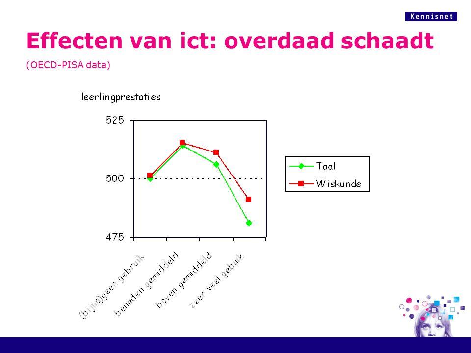Randvoorwaarden voor duurzaam gebruik (schoolontwikkeling) 18 geld tijd Gebruik van ict in praktijk - effect