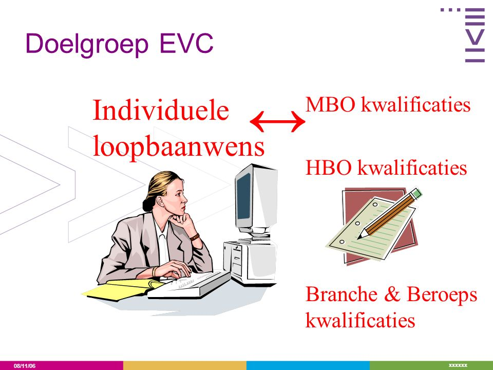 08/11/06 xxxxxx Doelgroep EVC MBO kwalificaties HBO kwalificaties Branche & Beroeps kwalificaties Individuele loopbaanwens ↔