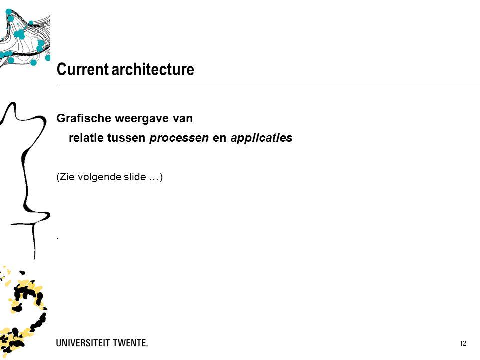 12 Grafische weergave van relatie tussen processen en applicaties (Zie volgende slide …).