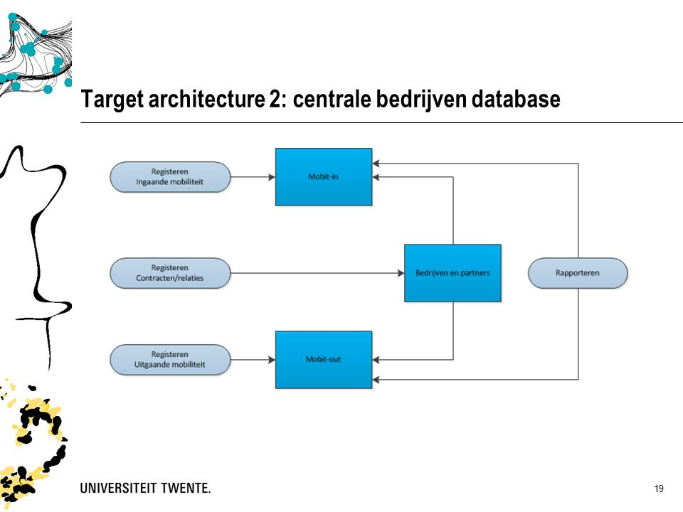 19 Target architecture 2: centrale bedrijven database