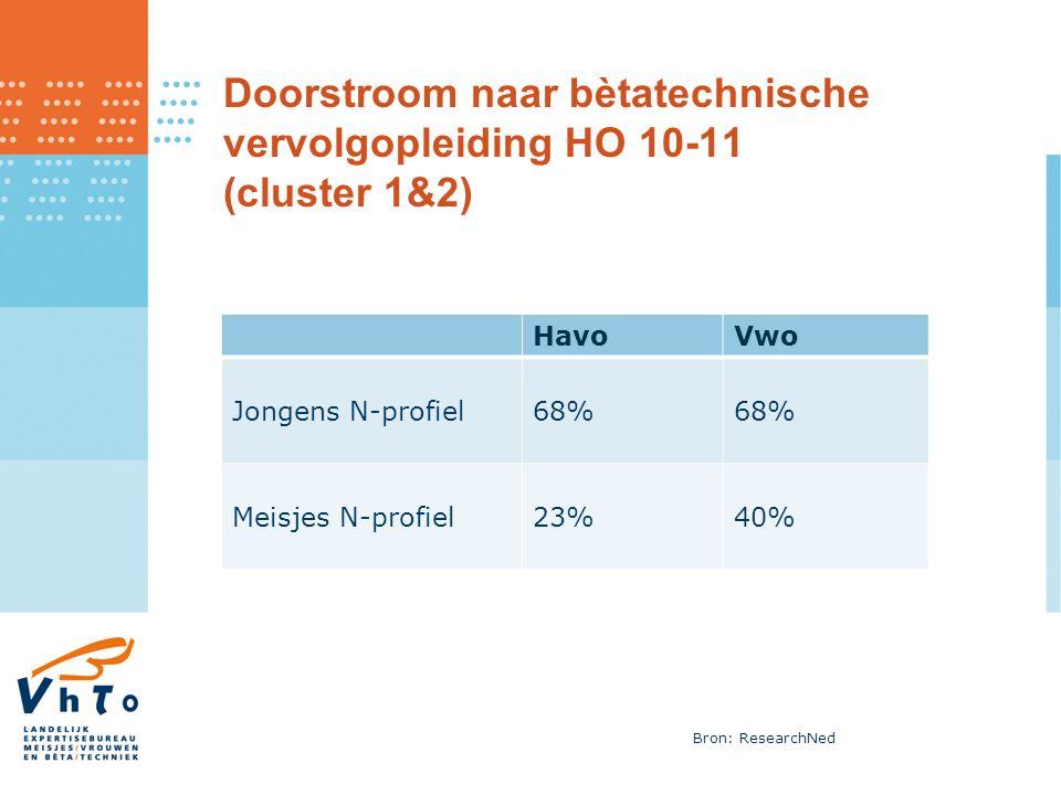 Doorstroom naar bètatechnische vervolgopleiding HO 10-11 (cluster 1&2) HavoVwo Jongens N-profiel68% Meisjes N-profiel23%40% Bron: ResearchNed