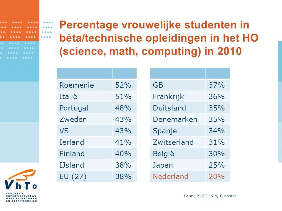 Percentage vrouwelijke studenten in bèta/technische opleidingen in het HO (science, math, computing) in 2010 Roemenië52% Italië51% Portugal48% Zweden43% VS43% Ierland41% Finland40% IJsland38% EU (27)38% GB37% Frankrijk36% Duitsland35% Denemarken35% Spanje34% Zwitserland31% België30% Japan25% Nederland20% Bron: ISCED 5-6, Eurostat