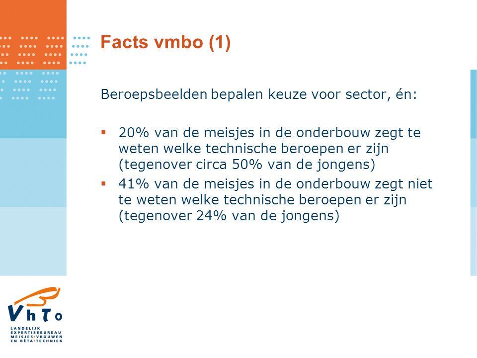 Facts vmbo (1) Beroepsbeelden bepalen keuze voor sector, én:  20% van de meisjes in de onderbouw zegt te weten welke technische beroepen er zijn (tegenover circa 50% van de jongens)  41% van de meisjes in de onderbouw zegt niet te weten welke technische beroepen er zijn (tegenover 24% van de jongens)