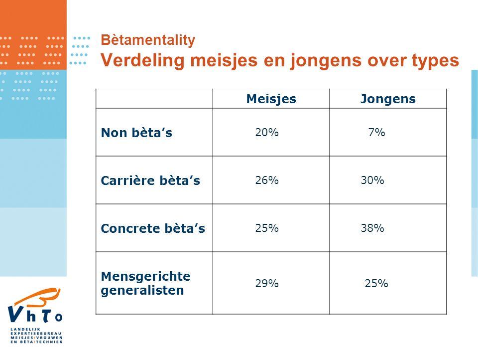 Bètamentality Verdeling meisjes en jongens over types MeisjesJongens Non bèta's 20% 7% Carrière bèta's 26% 30% Concrete bèta's 25% 38% Mensgerichte generalisten 29% 25%