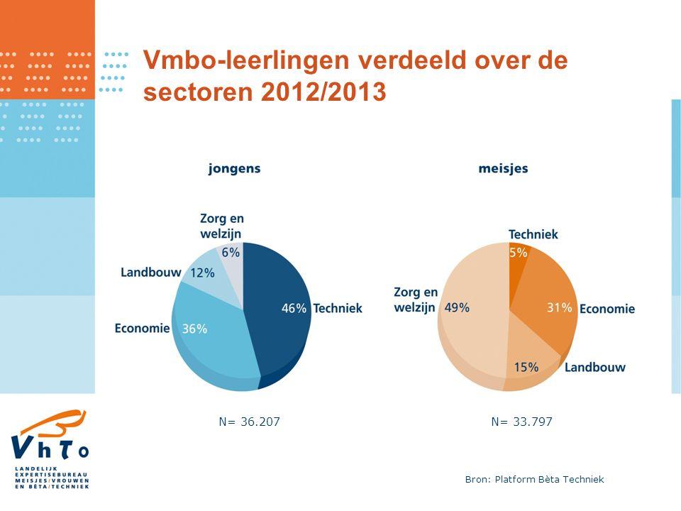 Vmbo-leerlingen verdeeld over de sectoren 2012/2013 N= 36.207N= 33.797 Bron: Platform Bèta Techniek