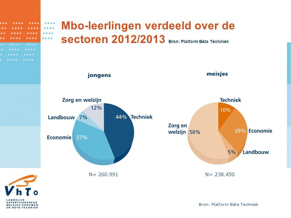 Mbo-leerlingen verdeeld over de sectoren 2012/2013 Bron: Platform Bèta Techniek N= 260.991N= 238.450 Bron: Platform Bèta Techniek